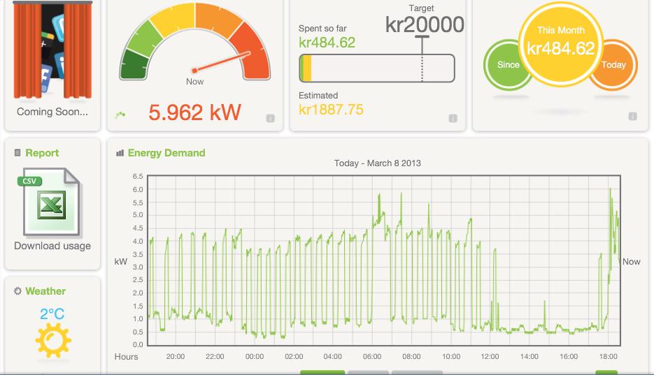 Energivisualisering